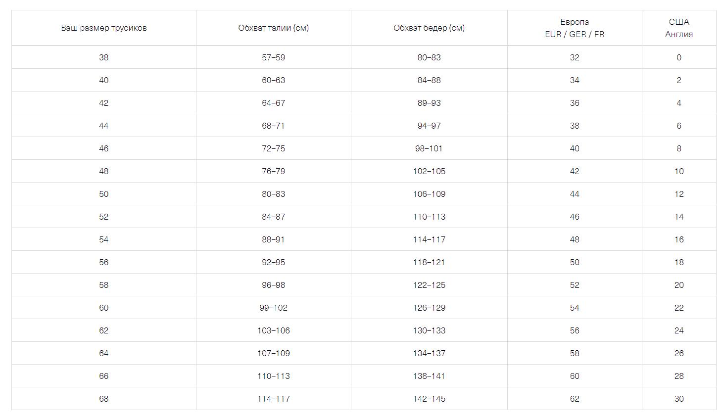 Таблиця розмірів жіночої білизни